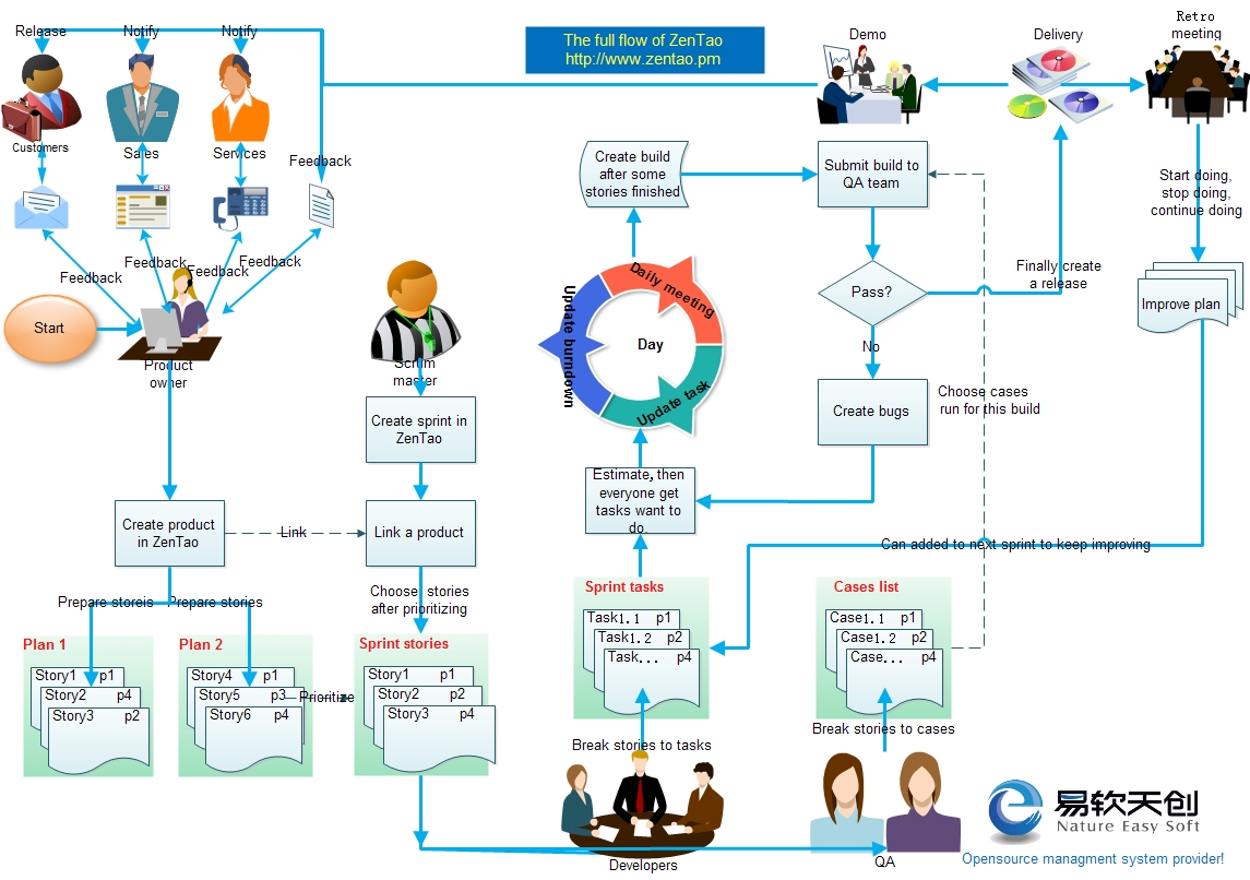 Zentao Workflow Zentao Manual Zentao