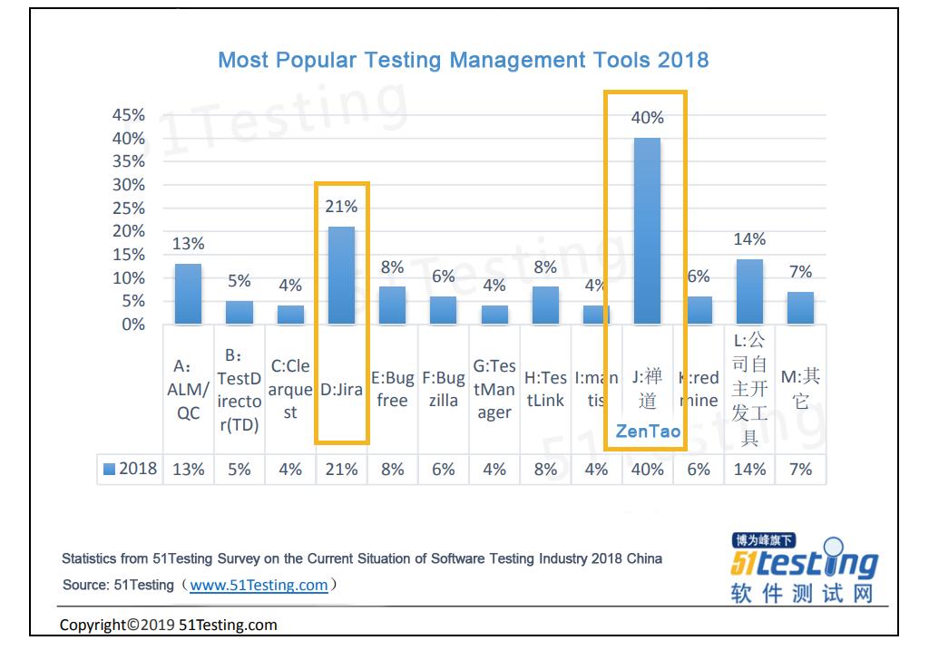 ZenTao Keeps Rocking in Testing Management - ZenTao Feed